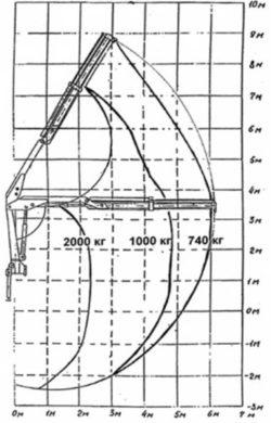 Схема грузоподъемности крана-манипулятора ИМ50