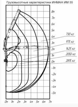 Схема грузоподъемности манипулятора ИМ 55