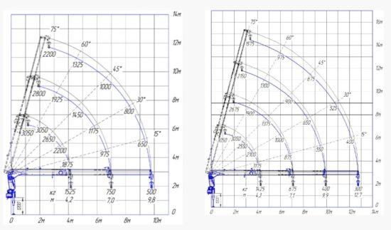 Схема грузоподъемности крана манипулятора INMAN IT 90