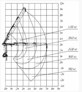 Схема грузподъемности манипулятора ИМ 150Т